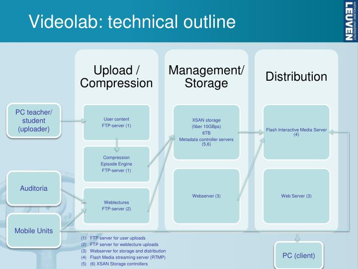 Videolab technical outline