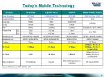 today s mobile technology