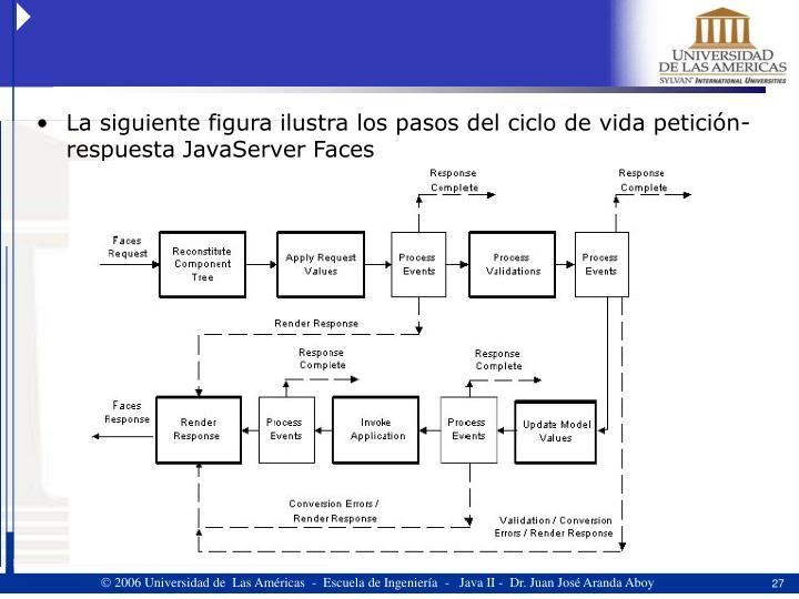 La siguiente figura ilustra los pasos del ciclo de vida petición-respuesta JavaServer Faces