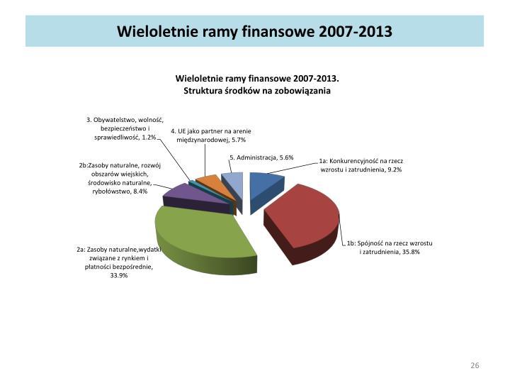 Wieloletnie ramy finansowe 2007-2013