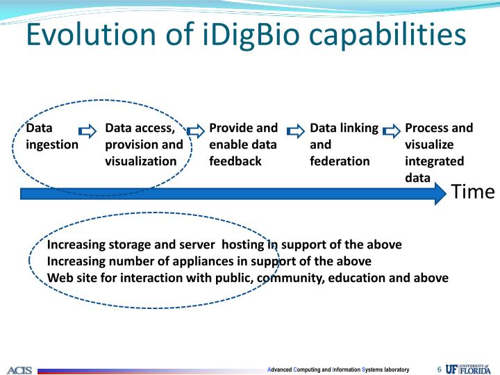 Evolution of iDigBio capabilities