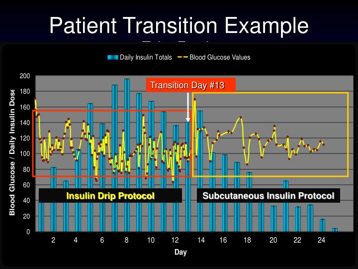 Patient Transition Example