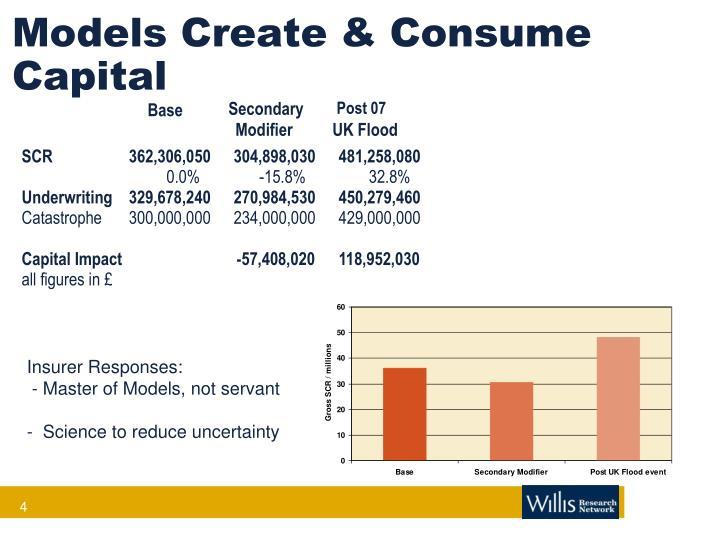 Models Create & Consume Capital