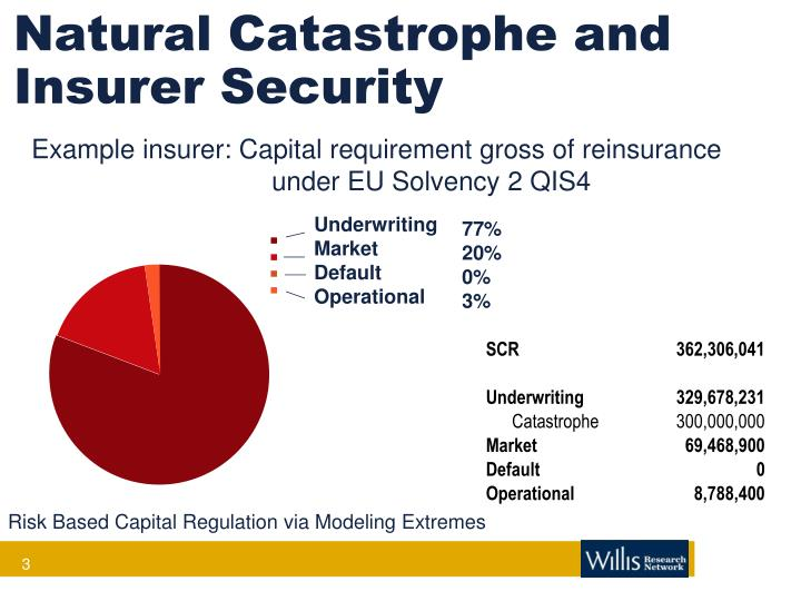 Natural catastrophe and insurer security