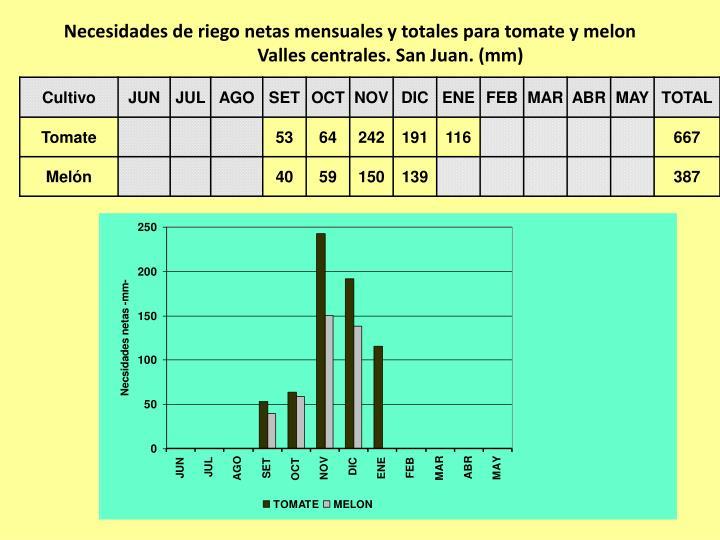 Necesidades de riego netas mensuales y totales para tomate y melon
