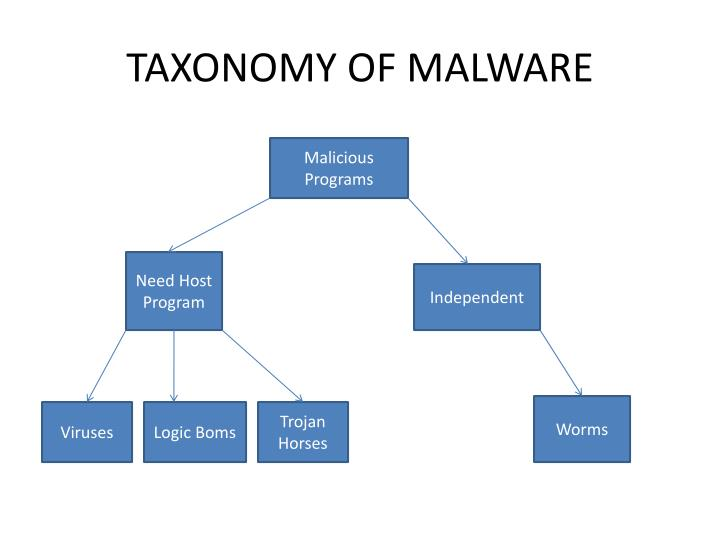 TAXONOMY OF MALWARE