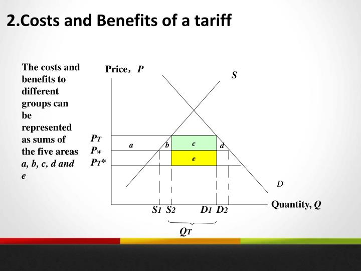 2.Costs and Benefits of a tariff