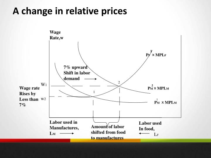 A change in relative prices