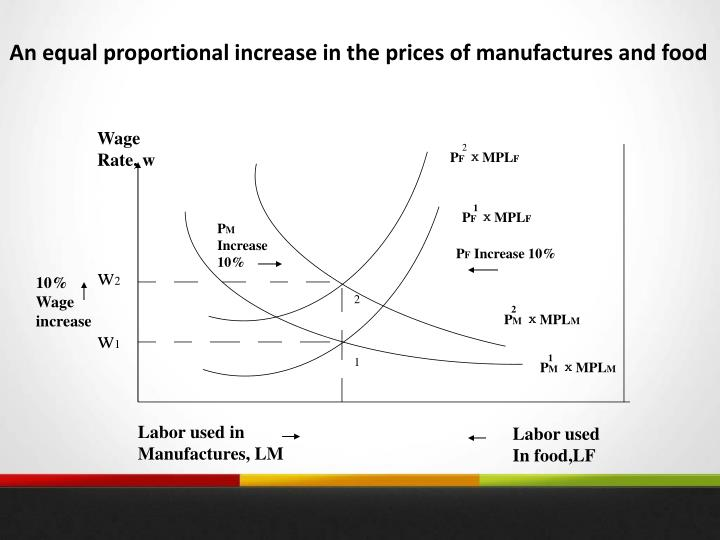 An equal proportional increase in the prices