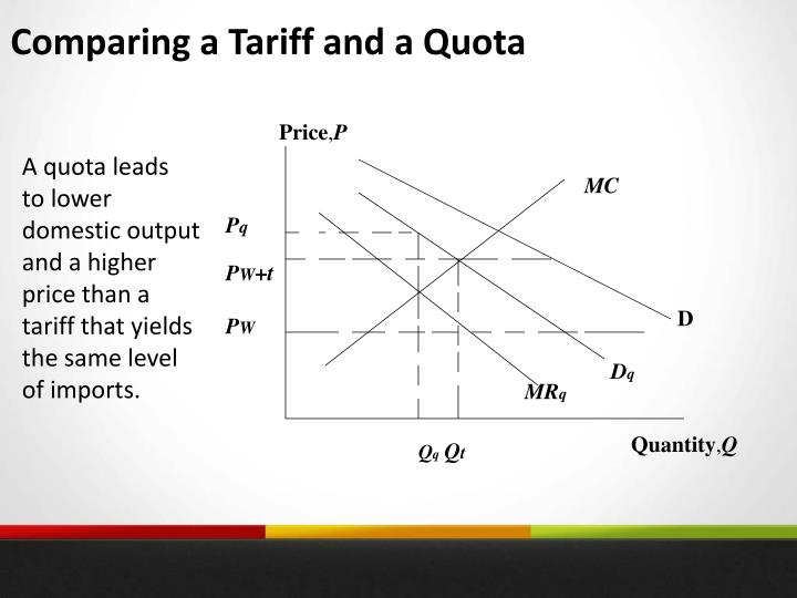 Comparing a Tariff and a Quota