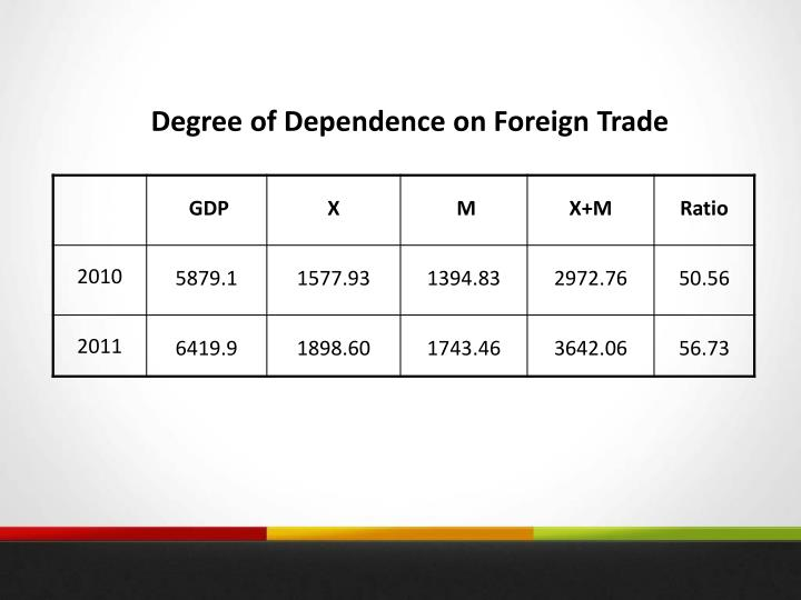 Degree of Dependence on Foreign Trade