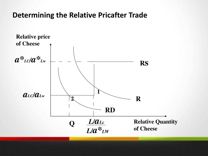 Determining the Relative Pricafter Trade