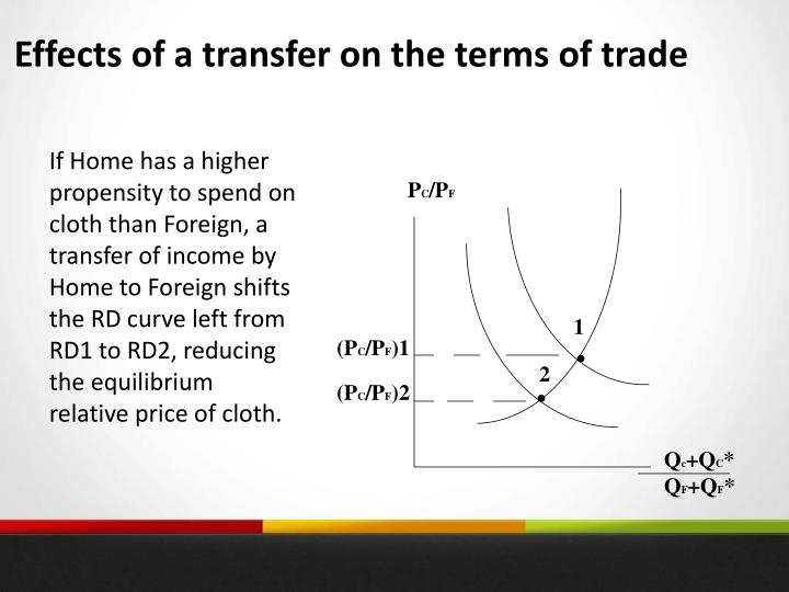 Effects of a transfer on the terms of trade
