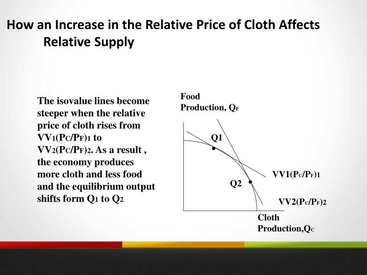 How an Increase in the Relative Price of Cloth Affects Relative Supply