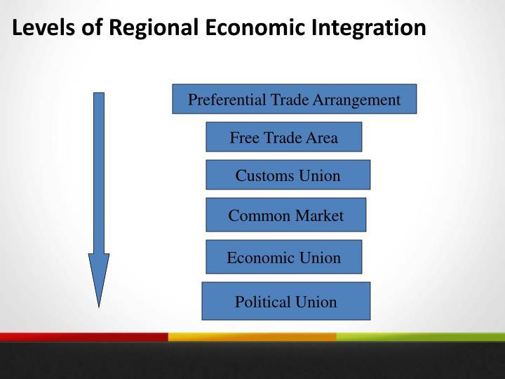 Levels of Regional Economic Integration