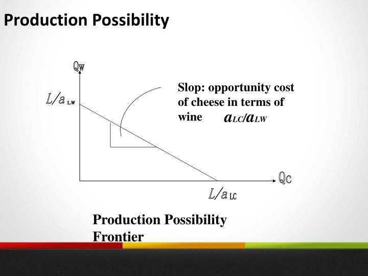 Production Possibility