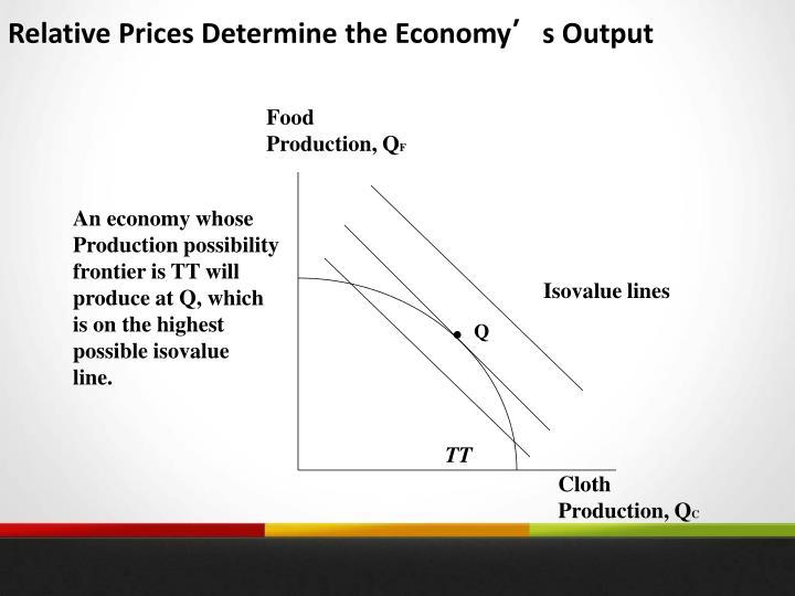 Relative Prices Determine the Economy
