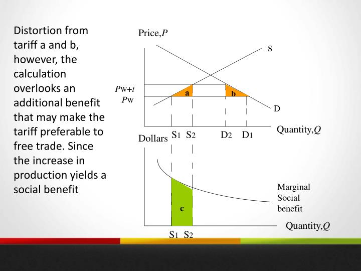 Distortion from tariff a and b, however, the calculation overlooks an additional benefit that may make the tariff preferable to free trade. Since the increase in production yields a social benefit