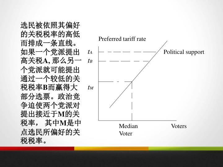 选民被依照其偏好的关税税率的高低而排成一条直线。如果一个党派提出高关税