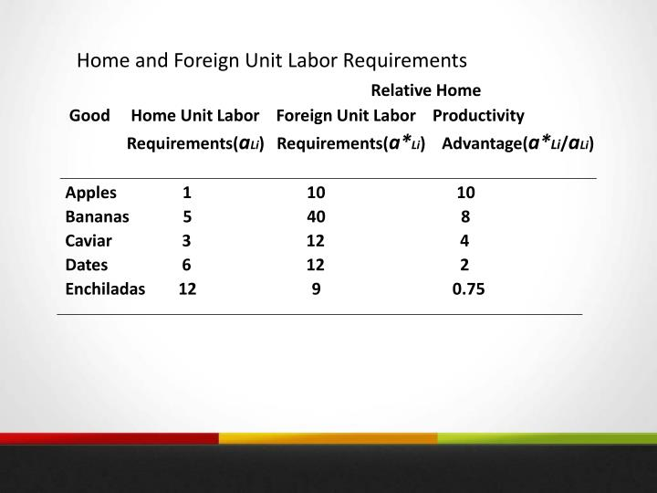 Home and Foreign Unit Labor Requirements
