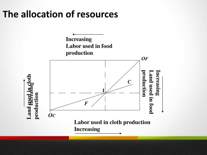 The allocation of resources