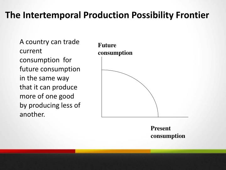 The Intertemporal Production Possibility Frontier