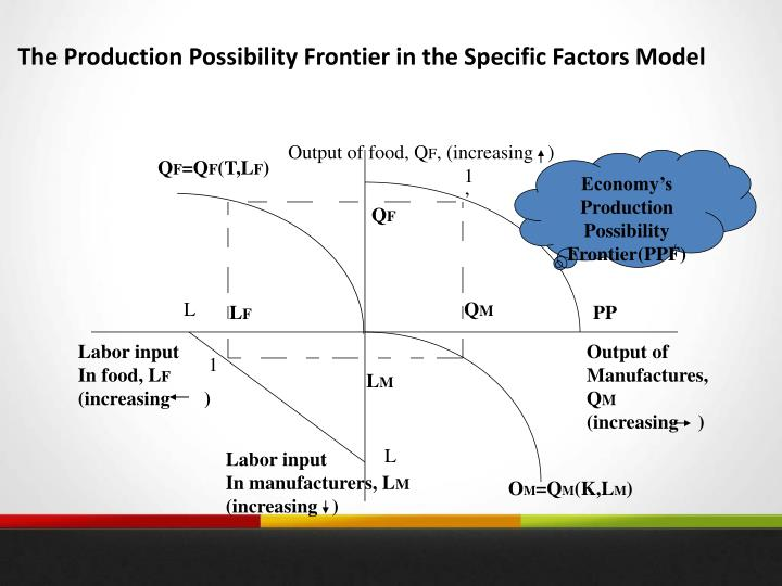 The Production Possibility Frontier in the Specific Factors Model
