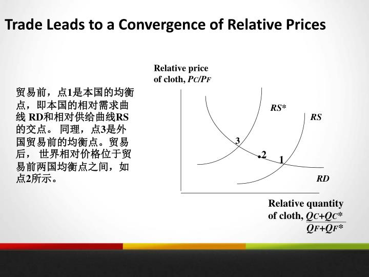 Trade Leads to a Convergence of Relative Prices