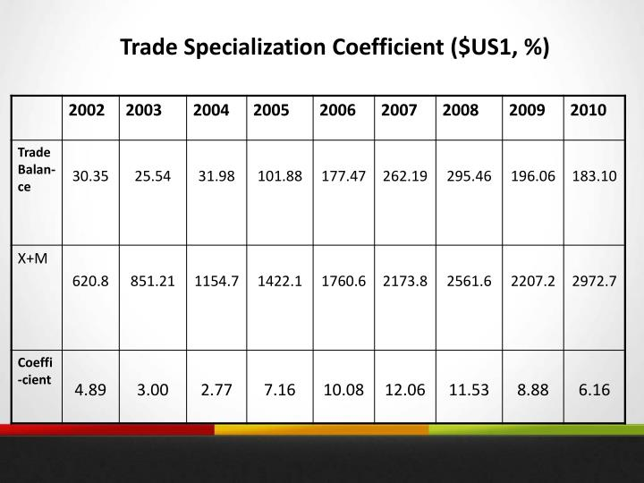 Trade Specialization Coefficient ($US1, %)