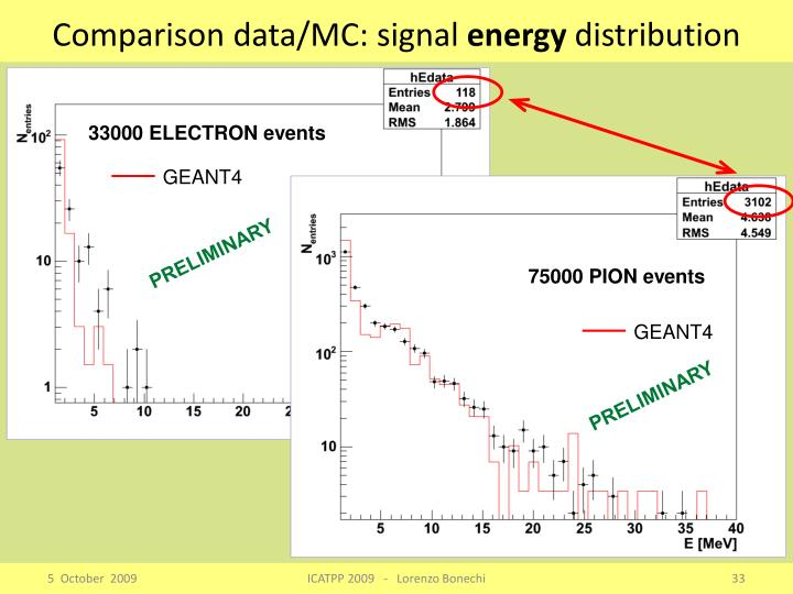 Comparison data/MC: signal
