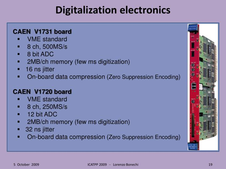 Digitalization electronics