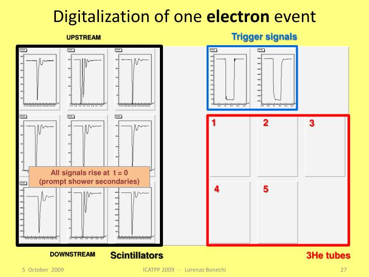 Digitalization of one