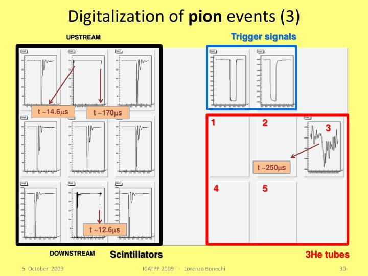 Digitalization of