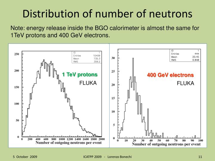 Distribution of number of neutrons