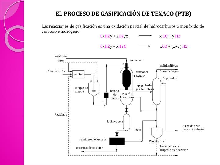 EL PROCESO DE GASIFICACIÓN DE TEXACO (PTB)