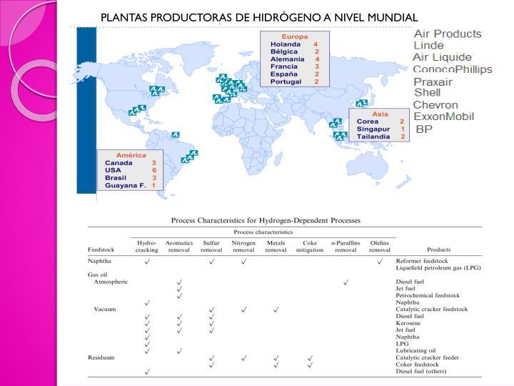 PLANTAS PRODUCTORAS DE HIDRÓGENO A NIVEL MUNDIAL