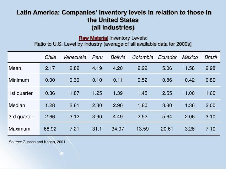 Latin America: Companies' inventory levels in relation to those in the United States