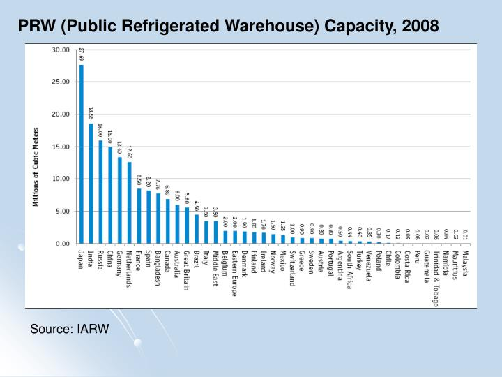 PRW (Public Refrigerated Warehouse) Capacity, 2008