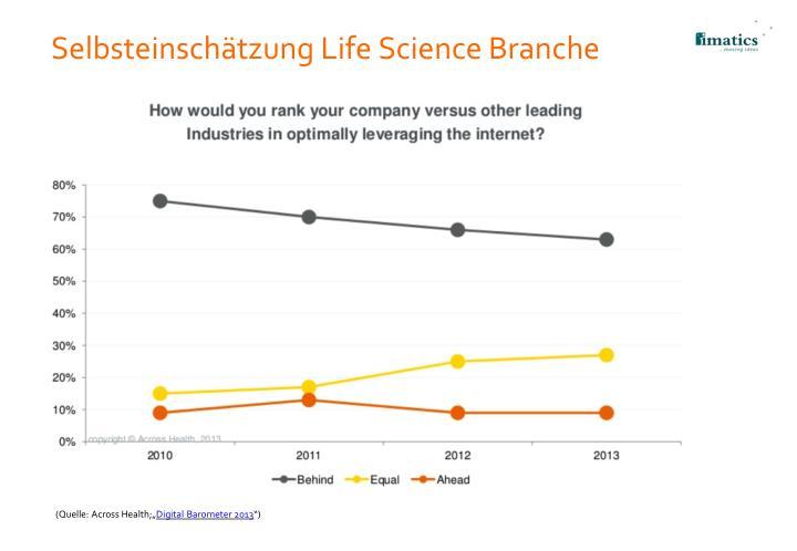 Selbsteinschätzung Life Science Branche