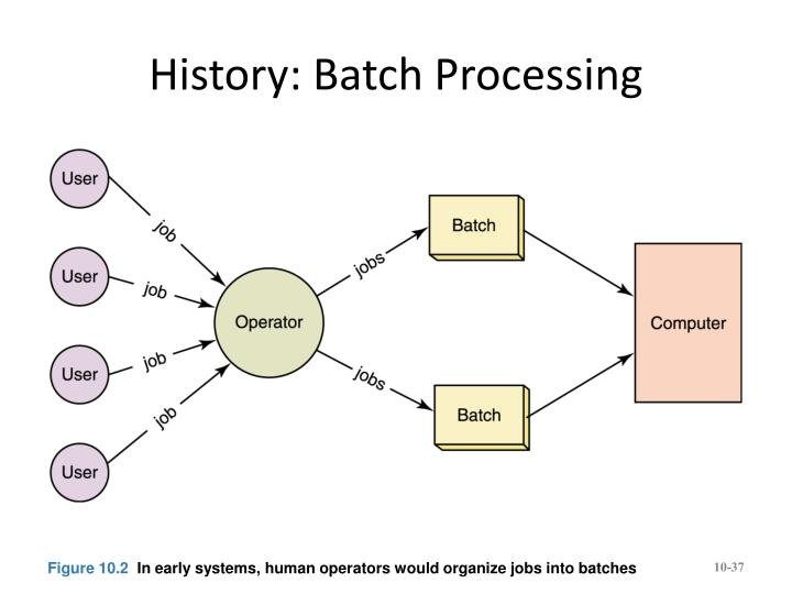 History: Batch Processing