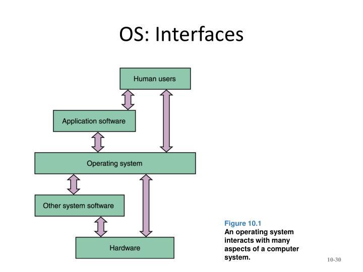 OS: Interfaces