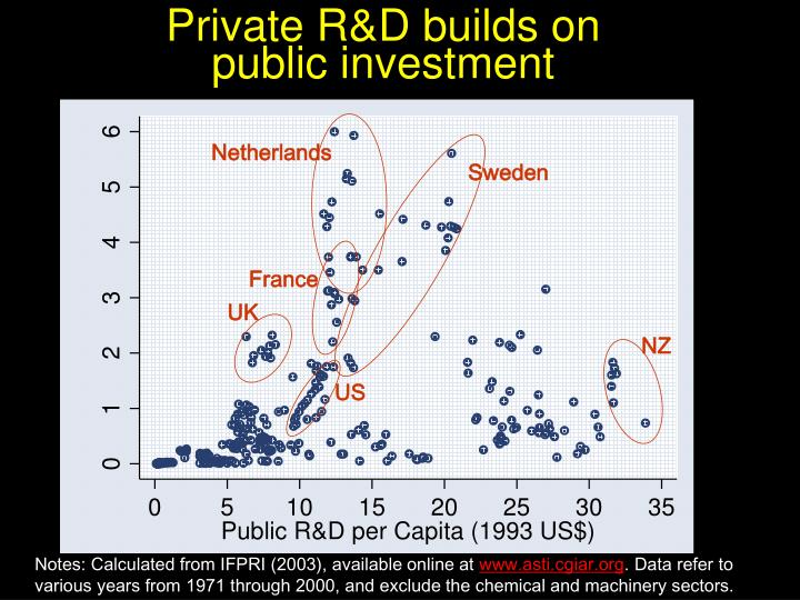 Private R&D builds on