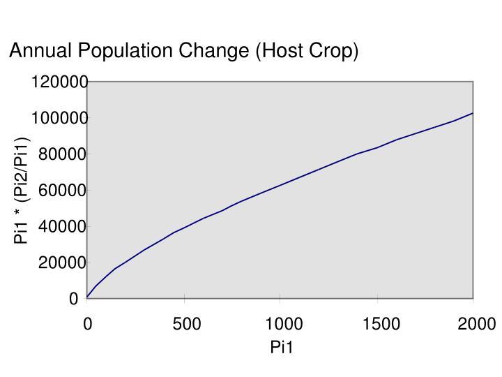 Annual Population Change (Host Crop)
