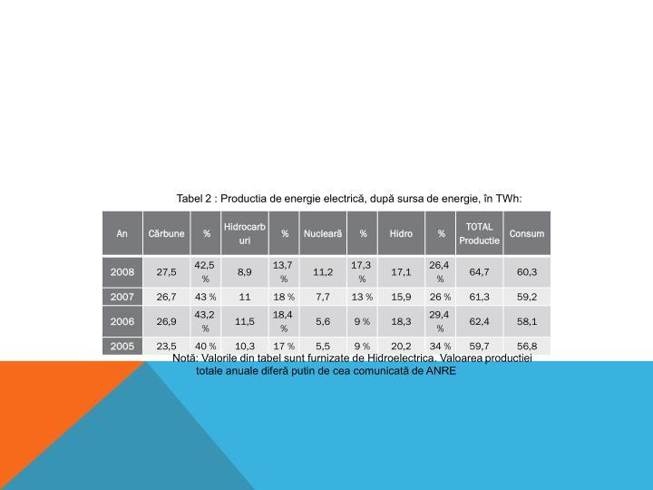 Tabel 2 : Productia de energie electrică, după sursa de energie, în TWh: