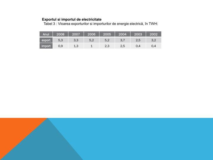 Exportul si importul de electricitate