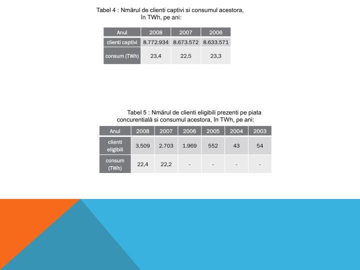 Tabel 4 : Nmărul de clienti captivi si consumul acestora, în TWh, pe ani: