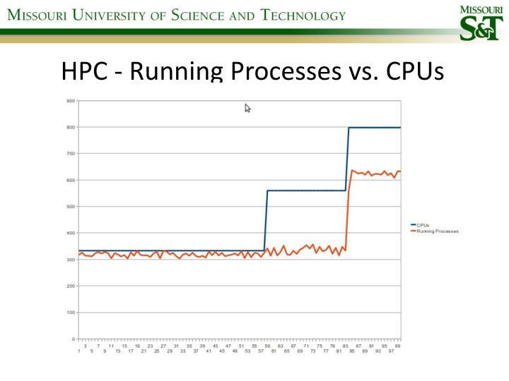 HPC - Running Processes vs. CPUs