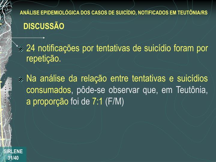 24 notificações por tentativas de suicídio foram por repetição.