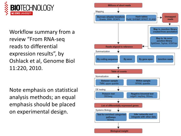 "Workflow summary from a review ""From RNA-"