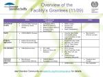 overview of the facility s grantees 11 09